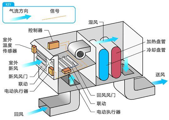 空调系统节能 | 空气侧经济器的工作原理