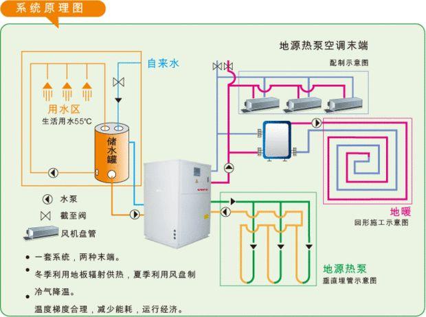 土壤源热泵与空气源热泵相比的优点